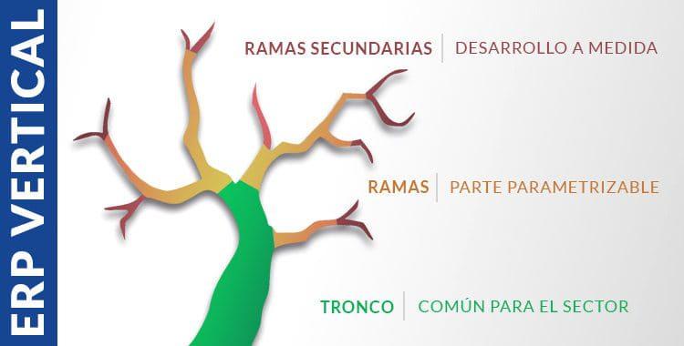 Esquema árbol ERP vertical