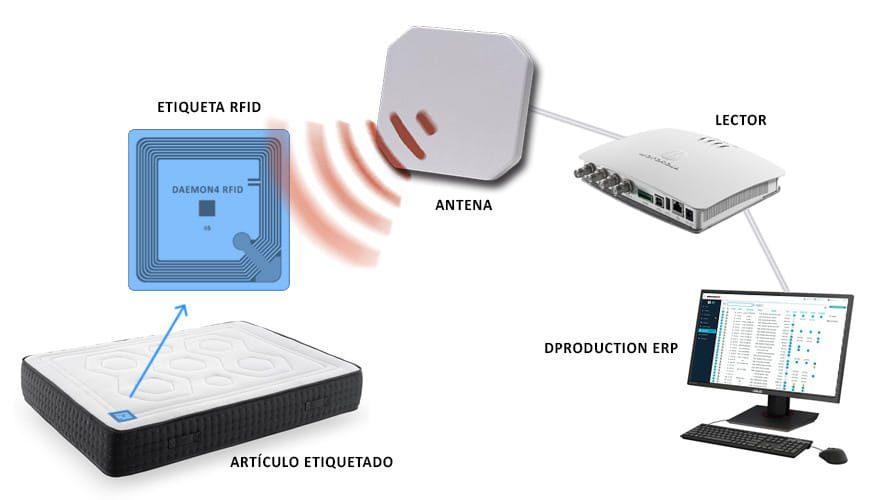 cómo funciona el RFID