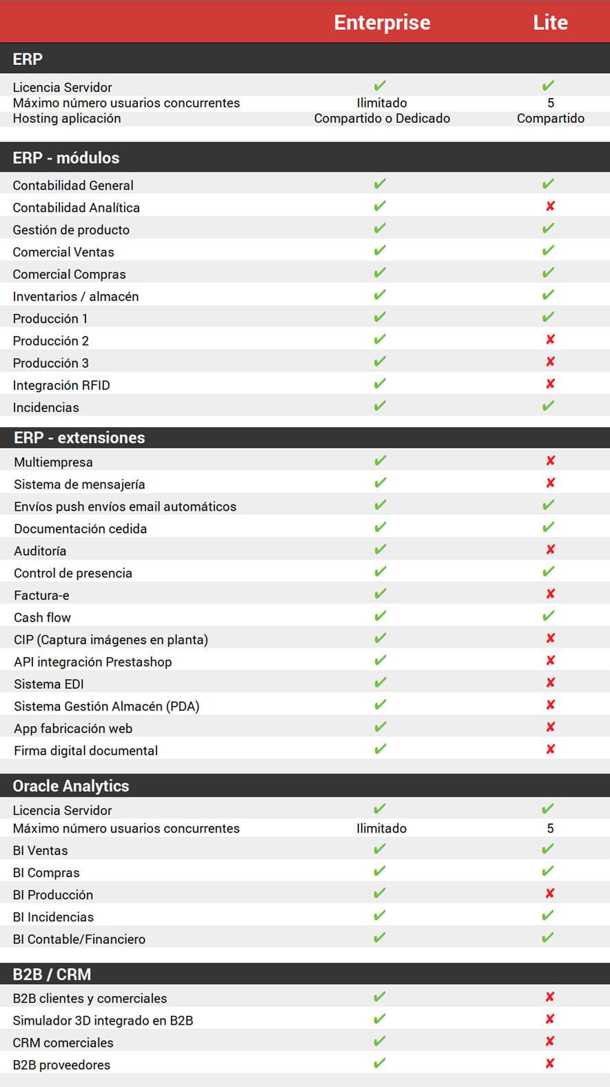 Versión Lite vs. Enterprise