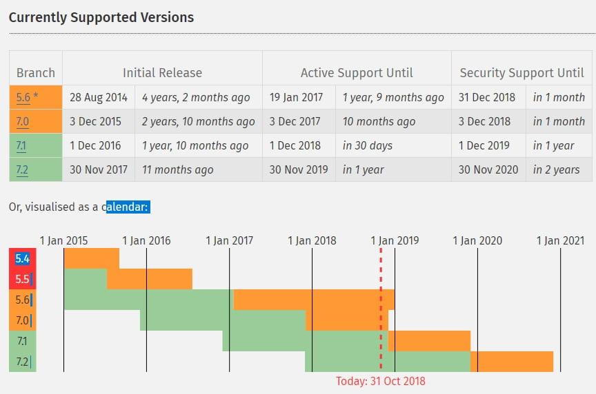 Calendario de versiones soportadas PHP